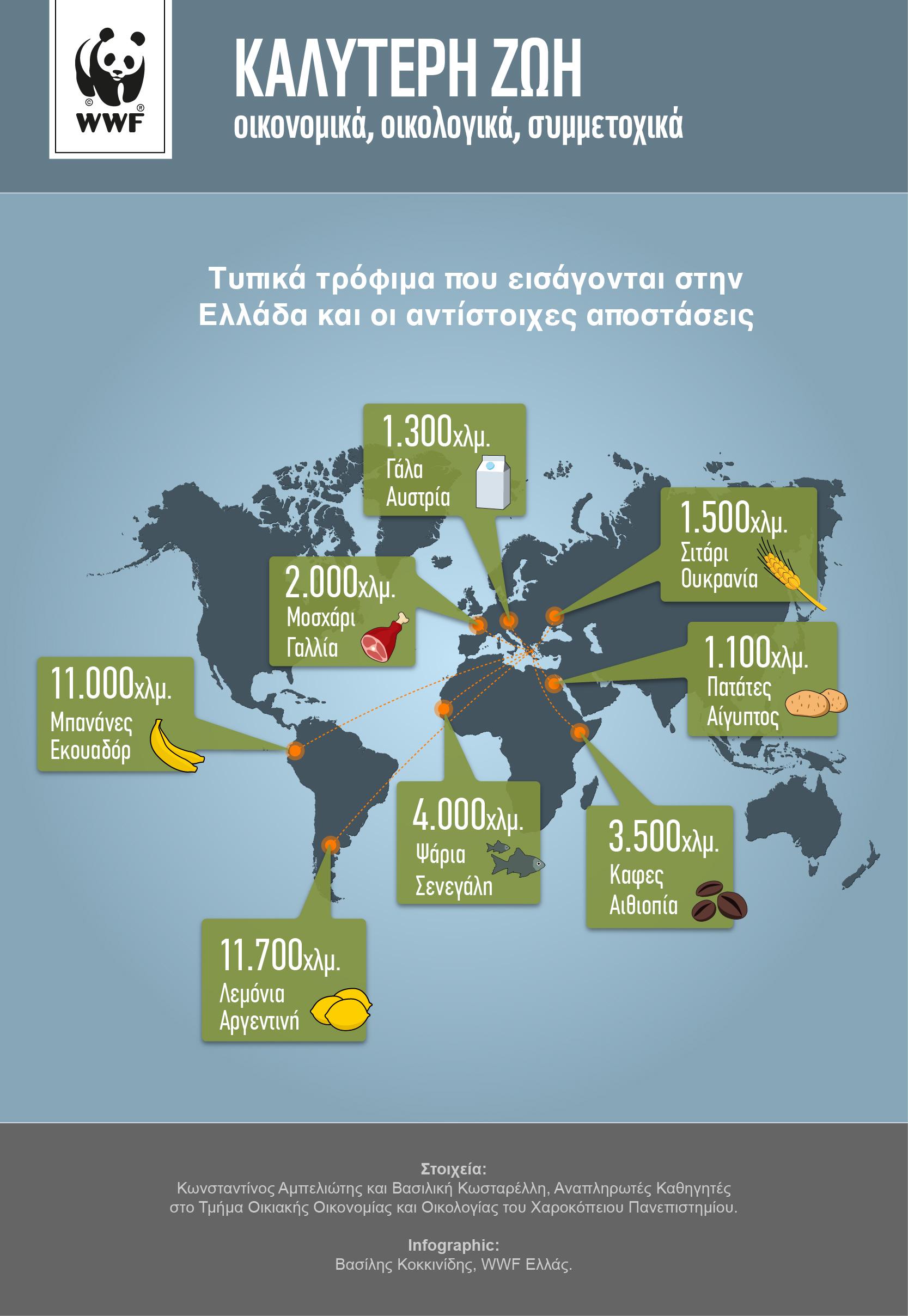 Τυπικά τρόφιμα που εισάγονται στην Ελλάδα κι οι αντίστοιχες αποστάσεις