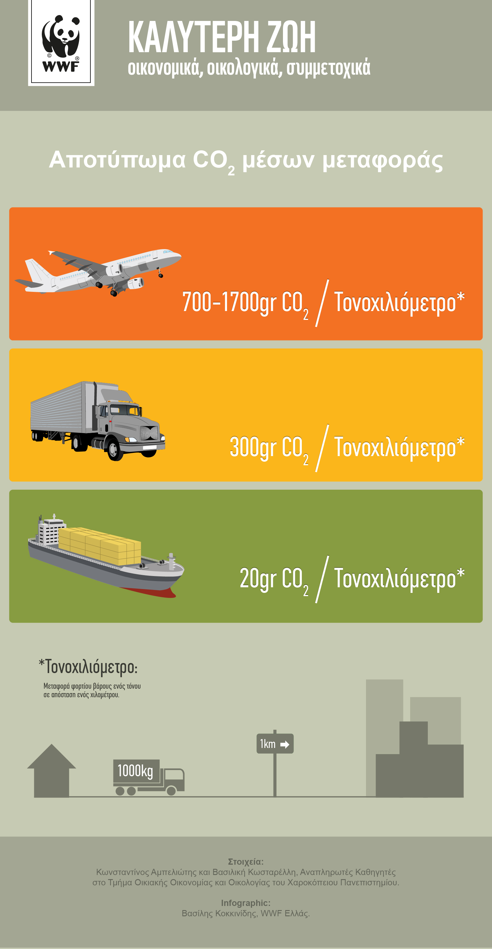 Infographic: Αποτύπωμα CO2 μέσων μεταφοράς