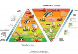 Διπλή πυραμίδα διατροφής